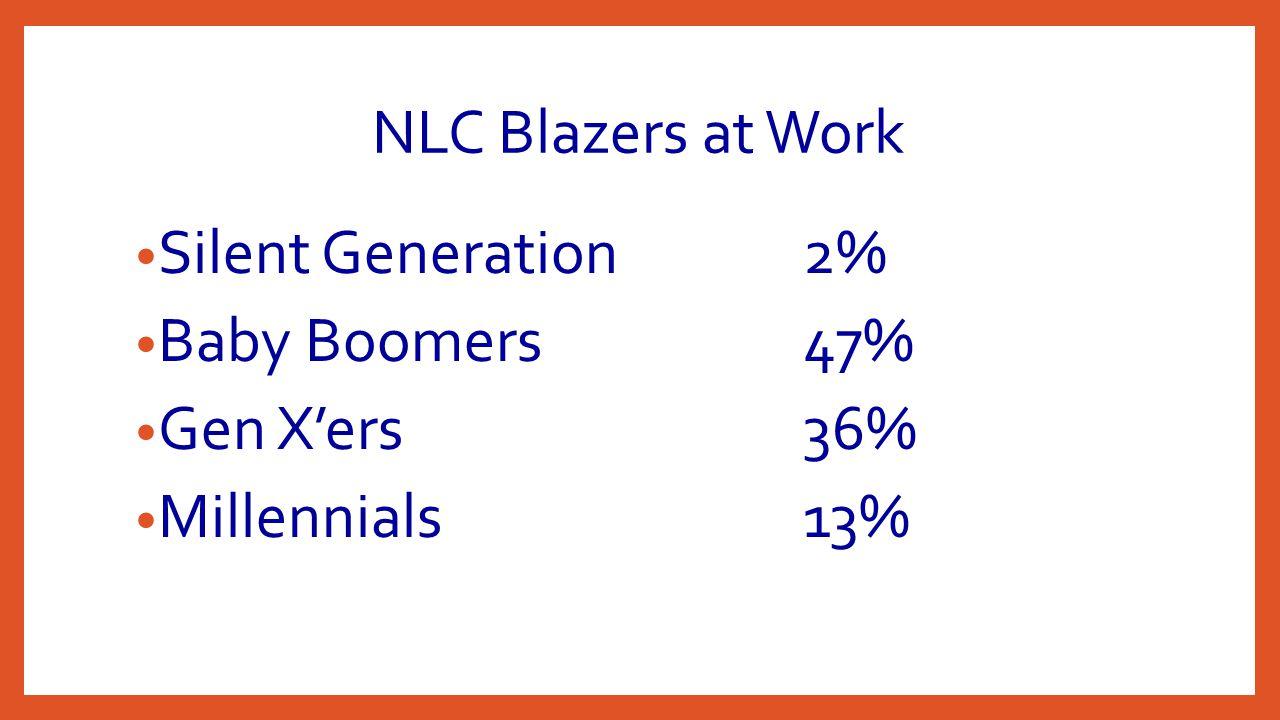 NLC Blazers at Work Silent Generation2% Baby Boomers47% Gen X'ers36% Millennials13%