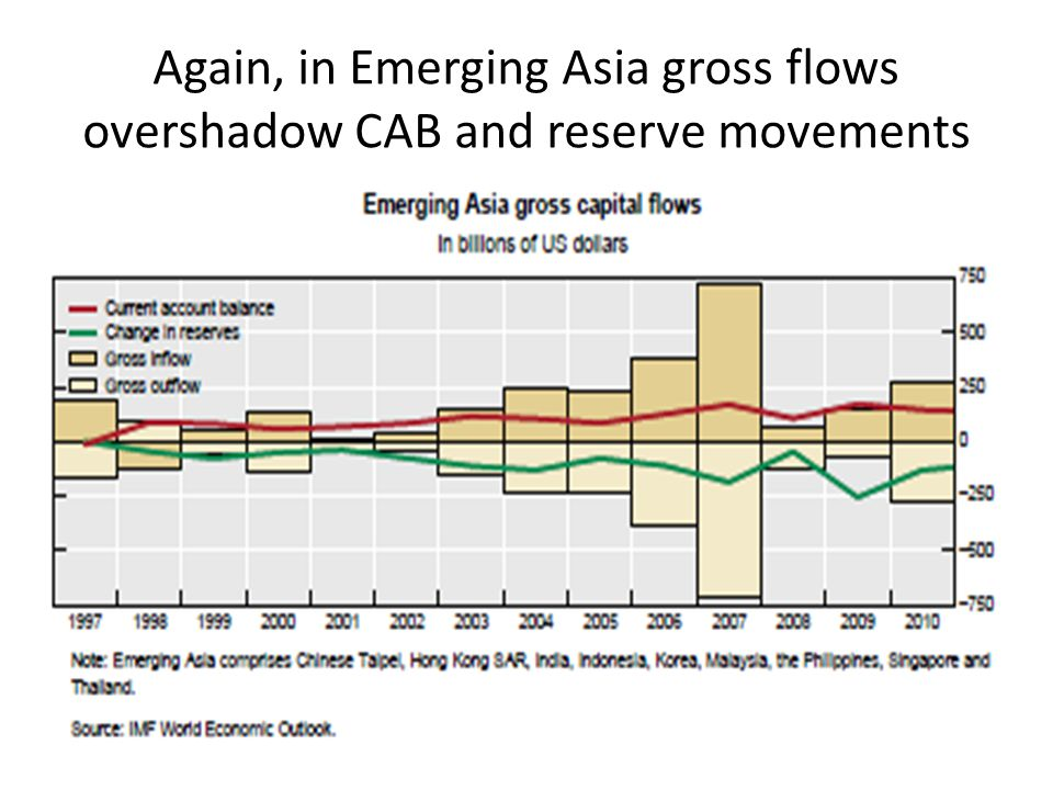 Again, in Emerging Asia gross flows overshadow CAB and reserve movements