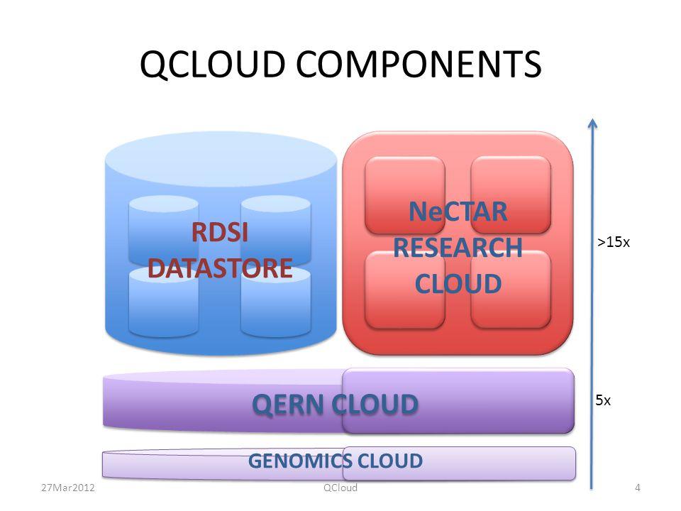 QCLOUD COMPONENTS RDSI DATASTORE NeCTAR RESEARCH CLOUD QERN CLOUD GENOMICS CLOUD 5x >15x 27Mar2012QCloud4