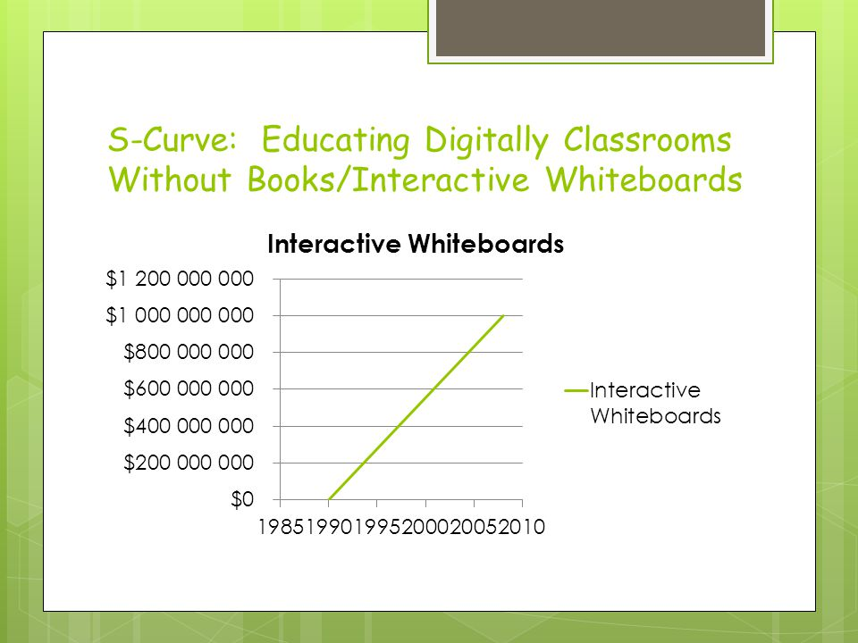 S-Curve: Educating Digitally Classrooms Without Books/Interactive Whiteboards