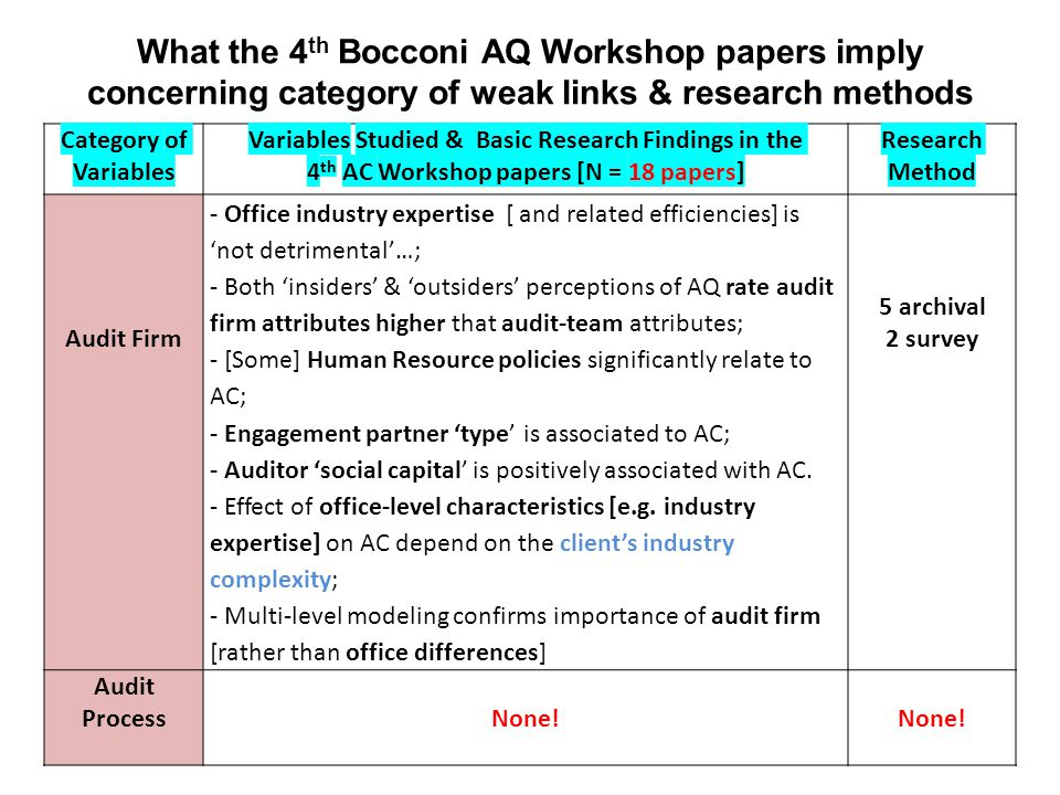 What the 4 th Bocconi AQ Workshop papers imply concerning category of weak links & research methods Category of Variables Variables Studied & Basic Research Findings in the 4 th AC Workshop papers [N = 18 papers] Research Method Audit Firm - Office industry expertise [ and related efficiencies] is 'not detrimental'…; - Both 'insiders' & 'outsiders' perceptions of AQ rate audit firm attributes higher that audit-team attributes; - [Some] Human Resource policies significantly relate to AC; - Engagement partner 'type' is associated to AC; - Auditor 'social capital' is positively associated with AC.