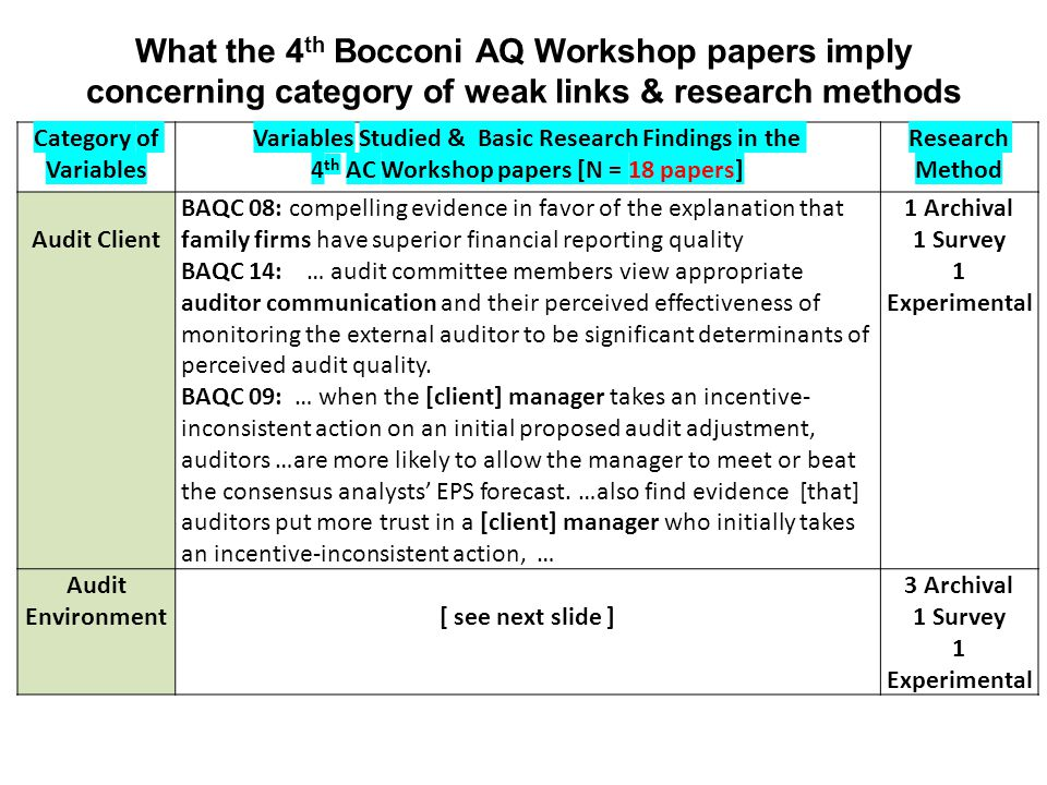 What the 4 th Bocconi AQ Workshop papers imply concerning category of weak links & research methods Category of Variables Variables Studied & Basic Research Findings in the 4 th AC Workshop papers [N = 18 papers] Research Method Audit Client BAQC 08: compelling evidence in favor of the explanation that family firms have superior financial reporting quality BAQC 14: … audit committee members view appropriate auditor communication and their perceived effectiveness of monitoring the external auditor to be significant determinants of perceived audit quality.
