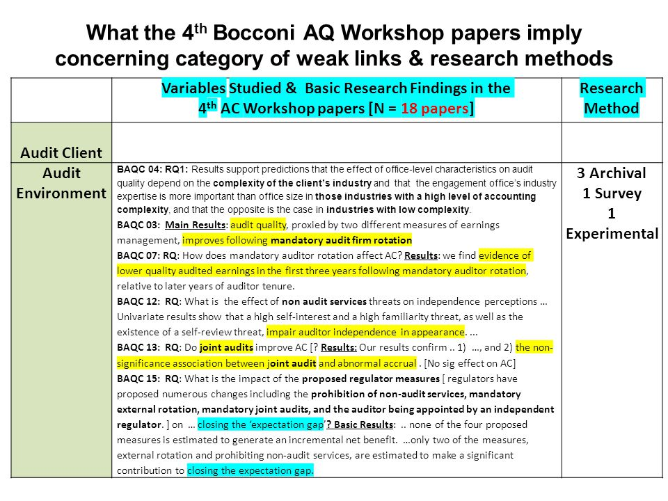What the 4 th Bocconi AQ Workshop papers imply concerning category of weak links & research methods Variables Studied & Basic Research Findings in the 4 th AC Workshop papers [N = 18 papers] Research Method Audit Client Audit Environment BAQC 04: RQ1: Results support predictions that the effect of office-level characteristics on audit quality depend on the complexity of the client's industry and that the engagement office's industry expertise is more important than office size in those industries with a high level of accounting complexity, and that the opposite is the case in industries with low complexity.