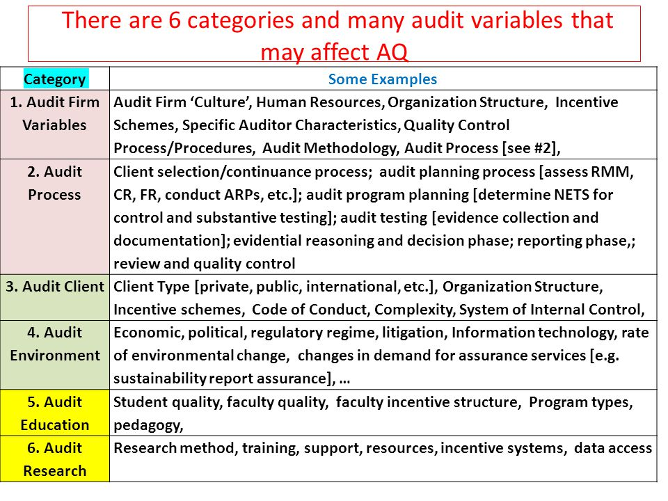 There are 6 categories and many audit variables that may affect AQ CategorySome Examples 1. Audit Firm Variables Audit Firm 'Culture', Human Resources