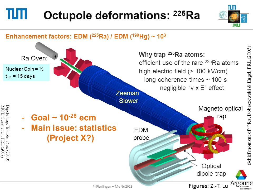 Octupole deformations: 225 Ra Ra Oven: Zeeman Slower Optical dipole trap EDM probe Why trap 225 Ra atoms: efficient use of the rare 225 Ra atoms high