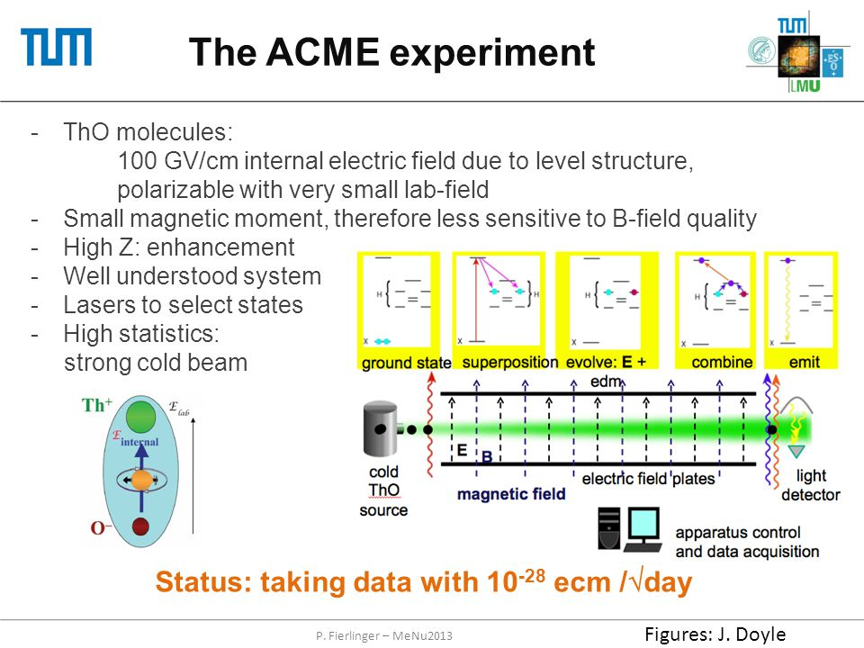 The ACME experiment P. Fierlinger – MeNu2013 -ThO molecules: 100 GV/cm internal electric field due to level structure, polarizable with very small lab