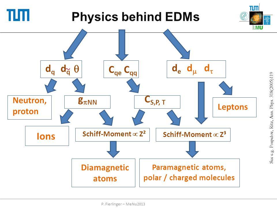 Physics behind EDMs Schiff-Moment  Z³ dede Diamagnetic atoms Paramagnetic atoms, polar / charged molecules dqdq dqdq ~ C S,P, T C qe C qq g  NN  Io