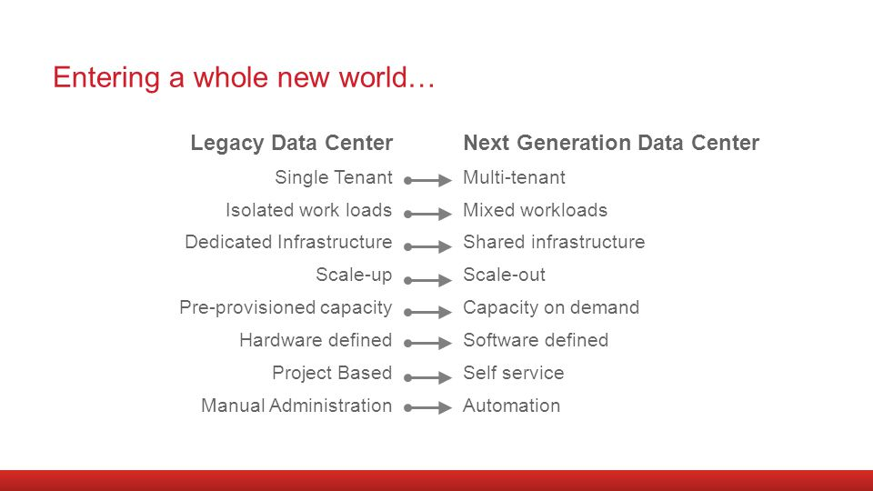 Legacy Data Center Single Tenant Isolated work loads Dedicated Infrastructure Scale-up Pre-provisioned capacity Hardware defined Project Based Manual Administration Next Generation Data Center Multi-tenant Mixed workloads Shared infrastructure Scale-out Capacity on demand Software defined Self service Automation Entering a whole new world…