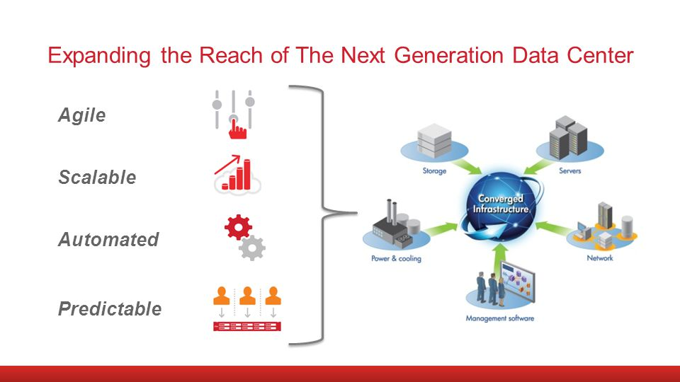 Expanding the Reach of The Next Generation Data Center Agile Scalable Automated Predictable