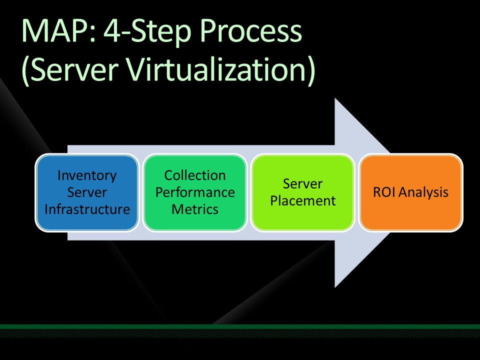 MAP: 4-Step Process (Server Virtualization) Inventory Server Infrastructure Collection Performance Metrics Server Placement ROI Analysis