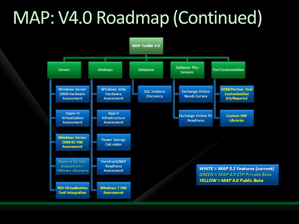 MAP: V4.0 Roadmap (Continued) MAP Toolkit 4.0 Servers Windows Server 2008 Hardware Assessment Hyper-V Virtualization Assessment Windows Server 2008 R2 HW Assessment Hyper-V R2 Virt.