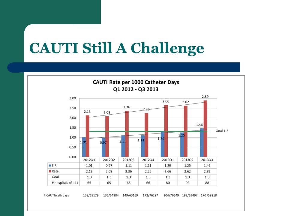 CAUTI Still A Challenge