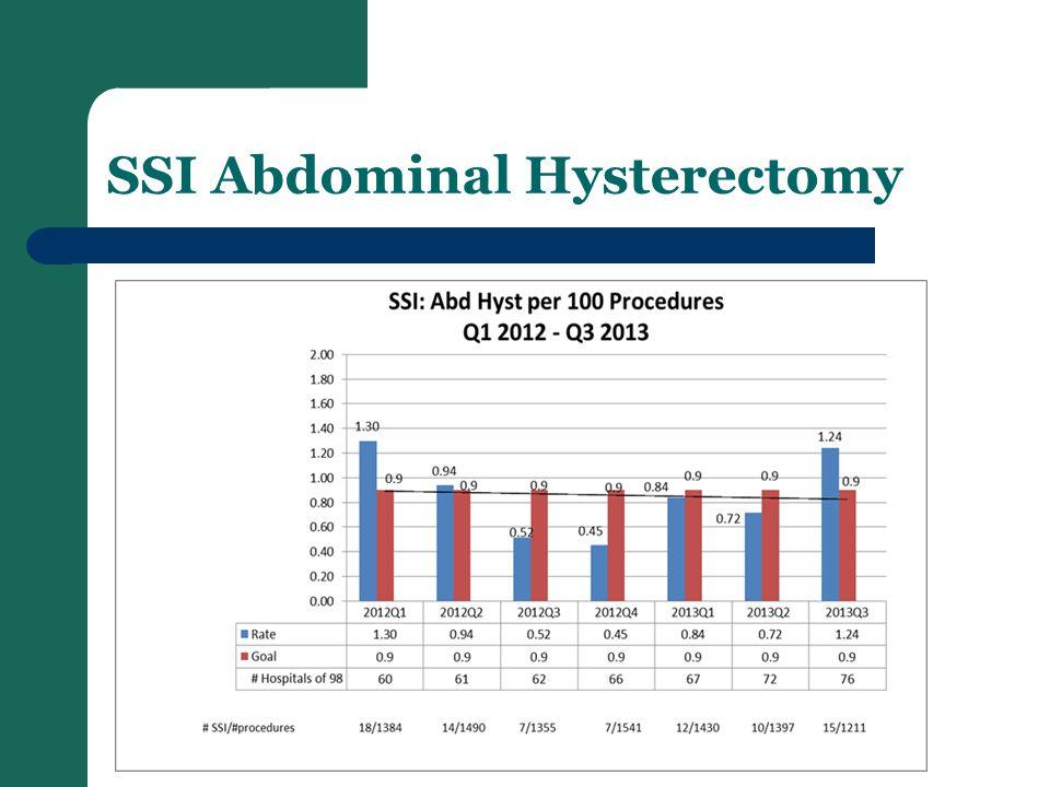 SSI Abdominal Hysterectomy
