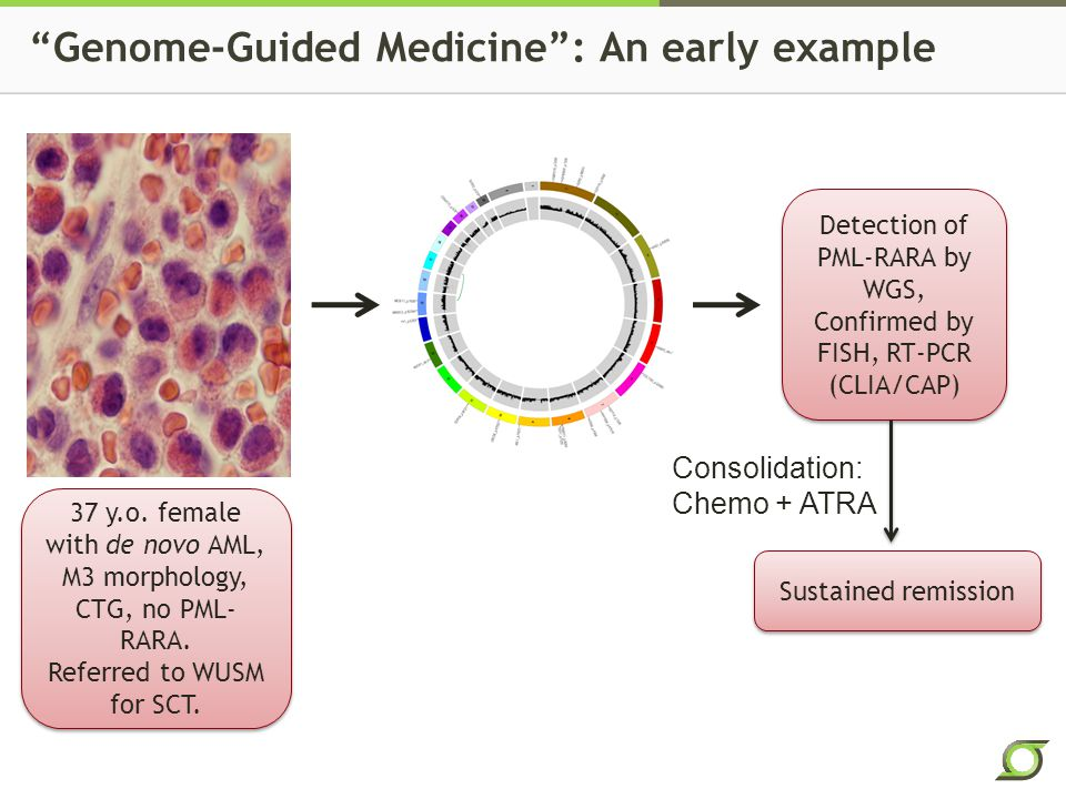 Genome-Guided Medicine : An early example 37 y.o.