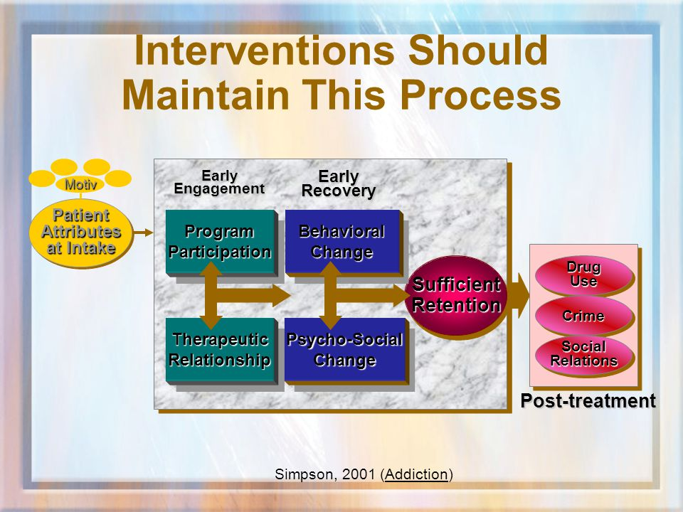 Simpson, 2001 (Addiction) SufficientRetentionSufficientRetention EarlyEngagementEarlyRecovery Post-treatment DrugUseDrugUse CrimeCrime SocialRelationsSocialRelations ProgramParticipationProgramParticipation TherapeuticRelationshipTherapeuticRelationship BehavioralChangeBehavioralChange Psycho-SocialChangePsycho-SocialChange PatientAttributes at Intake PatientAttributes Motiv Interventions Should Maintain This Process