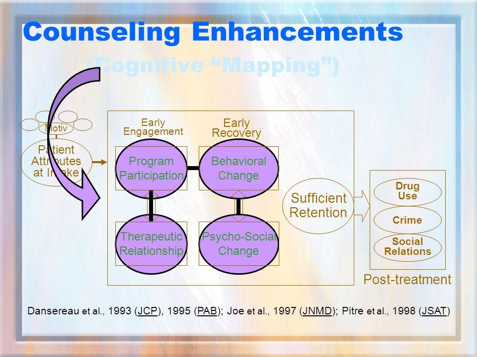 Sufficient Retention Early Engagement Early Recovery Post-treatment Drug Use Crime Social Relations Program Participation Therapeutic Relationship Behavioral Change Psycho-Social Change Patient Attributes at Intake Motiv Counseling Enhancements (Cognitive Mapping ) Dansereau et al., 1993 (JCP), 1995 (PAB); Joe et al., 1997 (JNMD); Pitre et al., 1998 (JSAT)