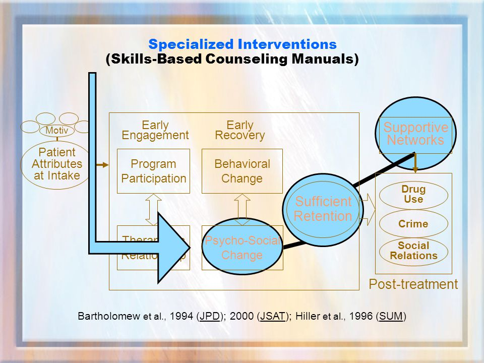 Sufficient Retention Early Engagement Early Recovery Post-treatment Drug Use Crime Social Relations Program Participation Therapeutic Relationship Behavioral Change Psycho-Social Change Patient Attributes at Intake Motiv Specialized Interventions (Skills-Based Counseling Manuals) Bartholomew et al., 1994 (JPD); 2000 (JSAT); Hiller et al., 1996 (SUM) Supportive Networks