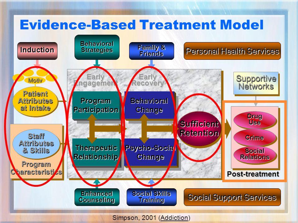 SufficientRetentionSufficientRetention EarlyEngagementEarlyRecovery Post-treatment DrugUseDrugUse CrimeCrime SocialRelationsSocialRelations ProgramParticipationProgramParticipation TherapeuticRelationshipTherapeuticRelationship BehavioralChangeBehavioralChange Psycho-SocialChangePsycho-SocialChange PatientAttributes at Intake PatientAttributes Motiv Evidence-Based Treatment Model EnhancedCounseling BehavioralStrategies Social Skills Training Family & Friends SupportiveNetworksSupportiveNetworks Induction Personal Health Services Social Support Services ProgramCharacteristicsProgramCharacteristicsStaffAttributes & Skills StaffAttributes Simpson, 2001 (Addiction)