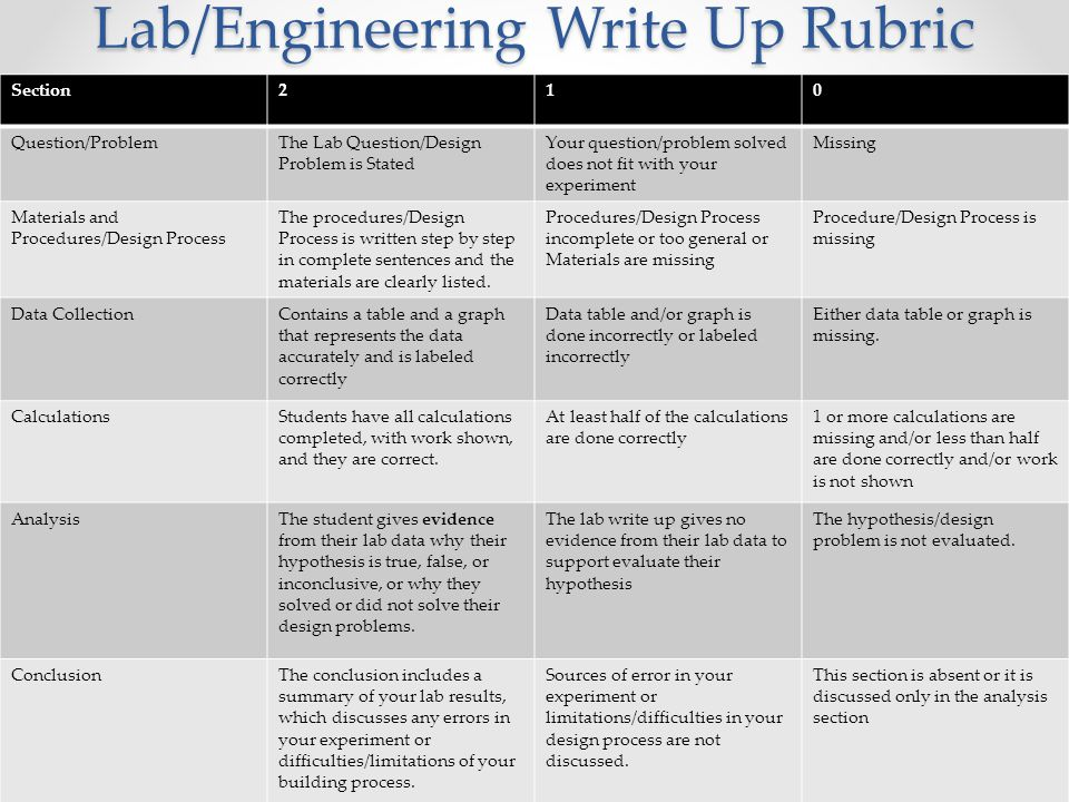 Lab/Engineering Write Up Rubric Section210 Question/ProblemThe Lab Question/Design Problem is Stated Your question/problem solved does not fit with yo