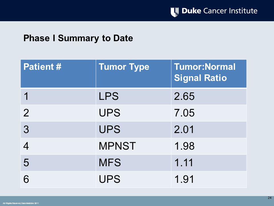 All Rights Reserved, Duke Medicine 2011 24 Phase I Summary to Date 24 Patient #Tumor TypeTumor:Normal Signal Ratio 1LPS2.65 2UPS7.05 3UPS2.01 4MPNST1.