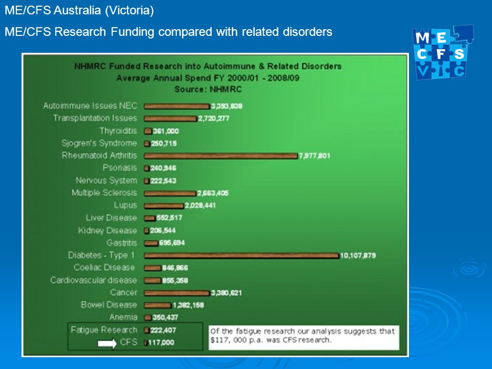 ME/CFS Australia (Victoria) ME/CFS Research Funding compared with related disorders
