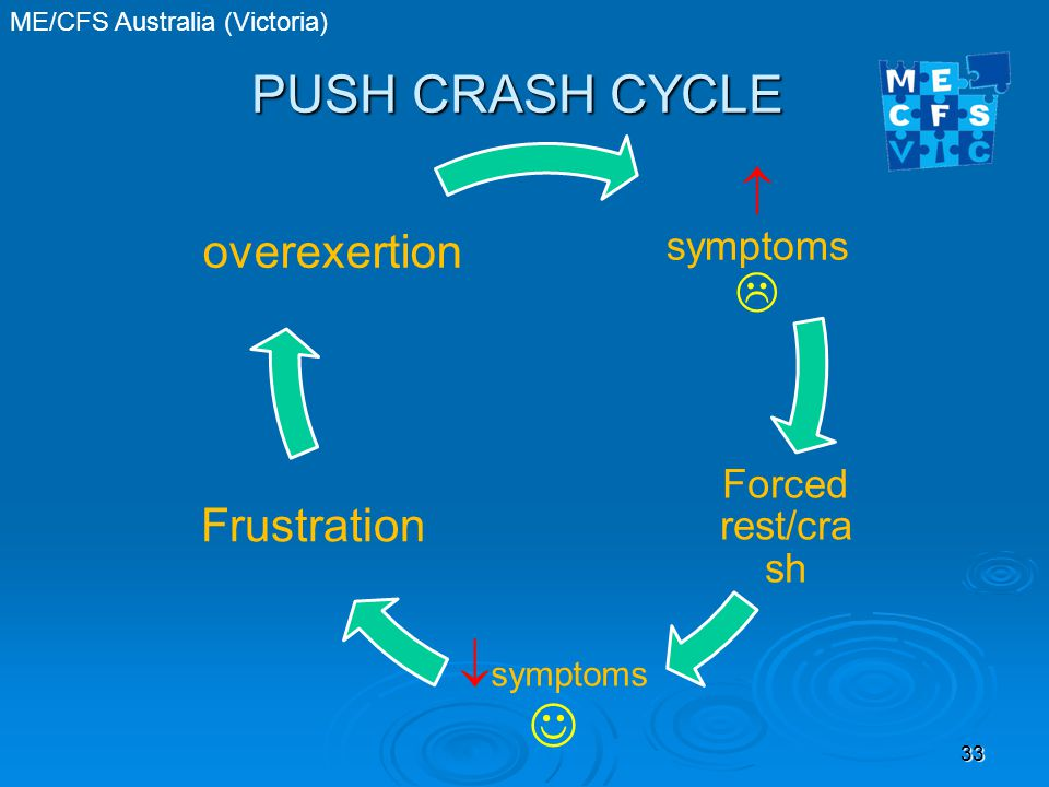 ME/CFS Australia (Victoria) PUSH CRASH CYCLE 33