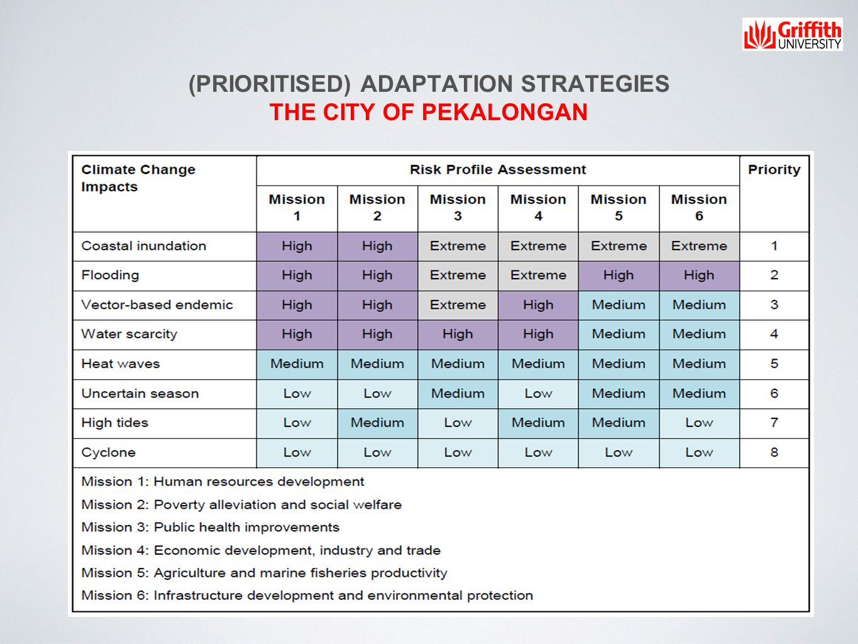 (PRIORITISED) ADAPTATION STRATEGIES THE CITY OF PEKALONGAN