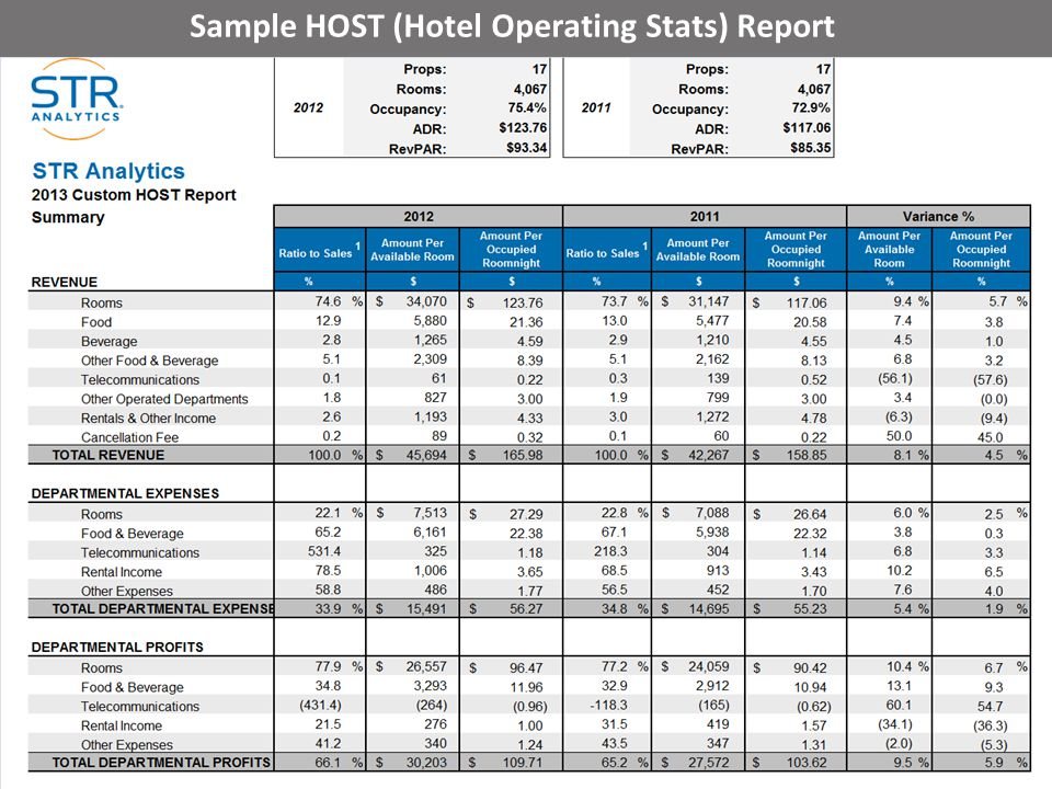 Sample HOST (Hotel Operating Stats) Report