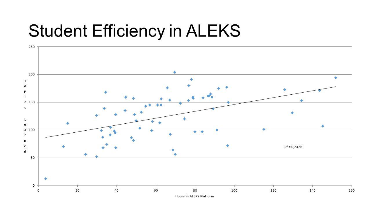 Student Efficiency in ALEKS