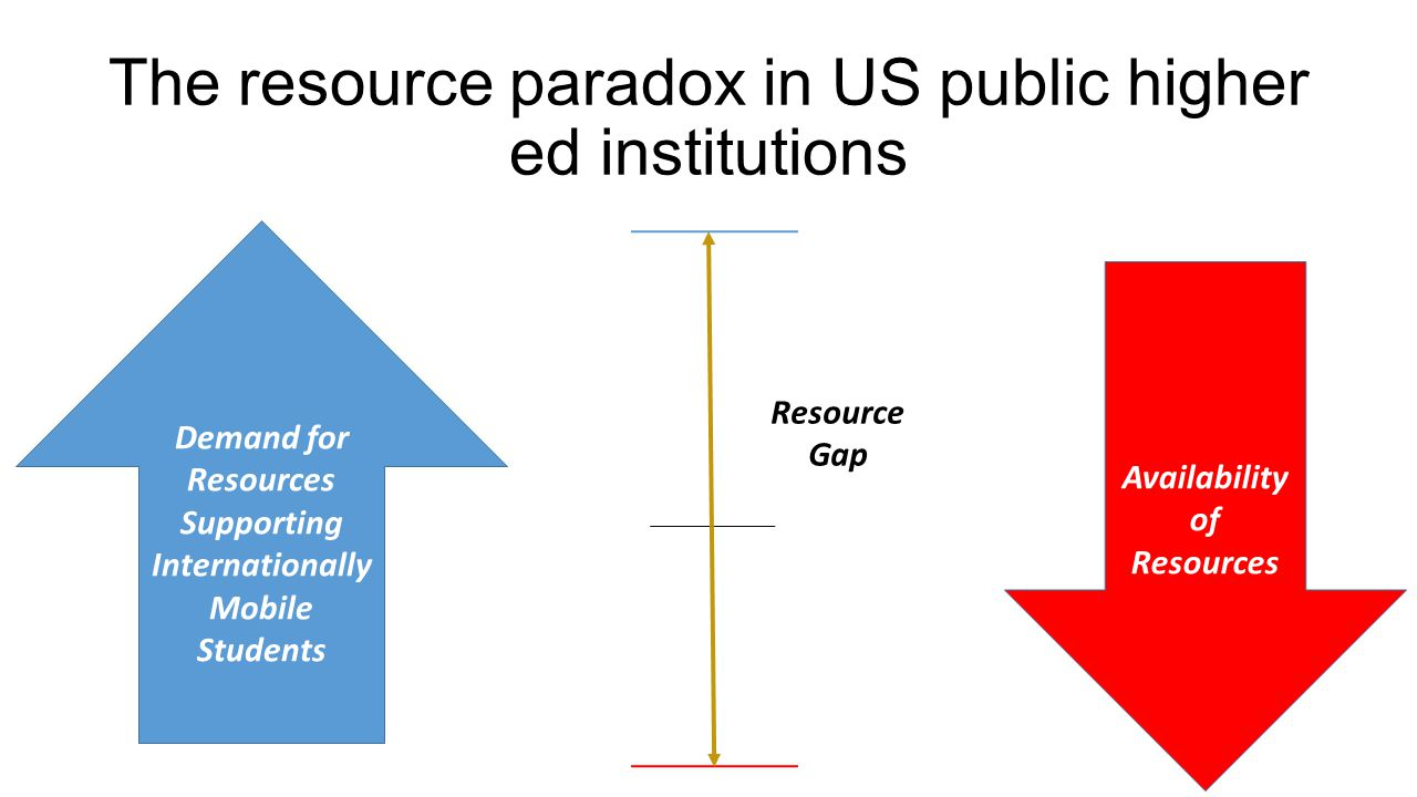 The resource paradox in US public higher ed institutions Demand for Resources Supporting Internationally Mobile Students Availability of Resources Res