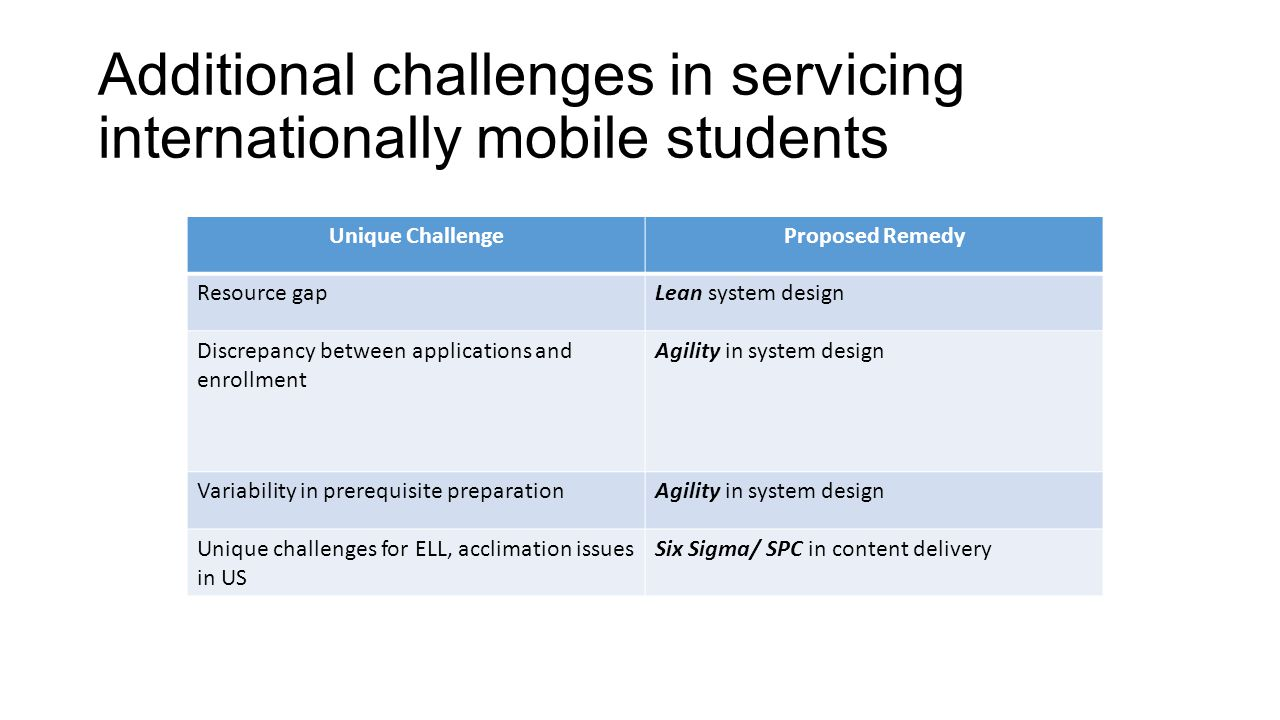 Additional challenges in servicing internationally mobile students Unique ChallengeProposed Remedy Resource gapLean system design Discrepancy between