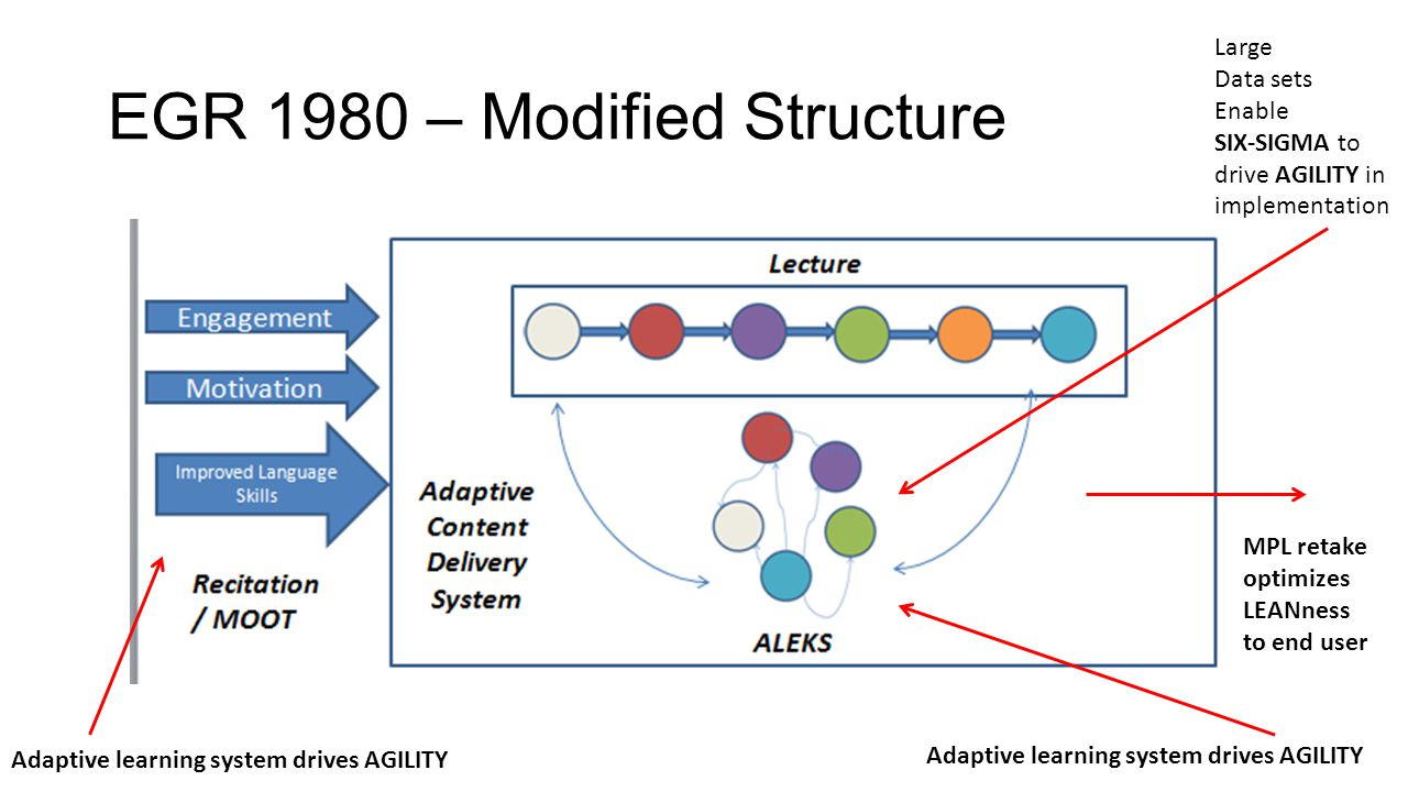 EGR 1980 – Modified Structure Adaptive learning system drives AGILITY Large Data sets Enable SIX-SIGMA to drive AGILITY in implementation MPL retake o