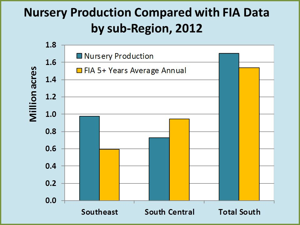 Nursery Production Compared with FIA Data by sub-Region, 2012