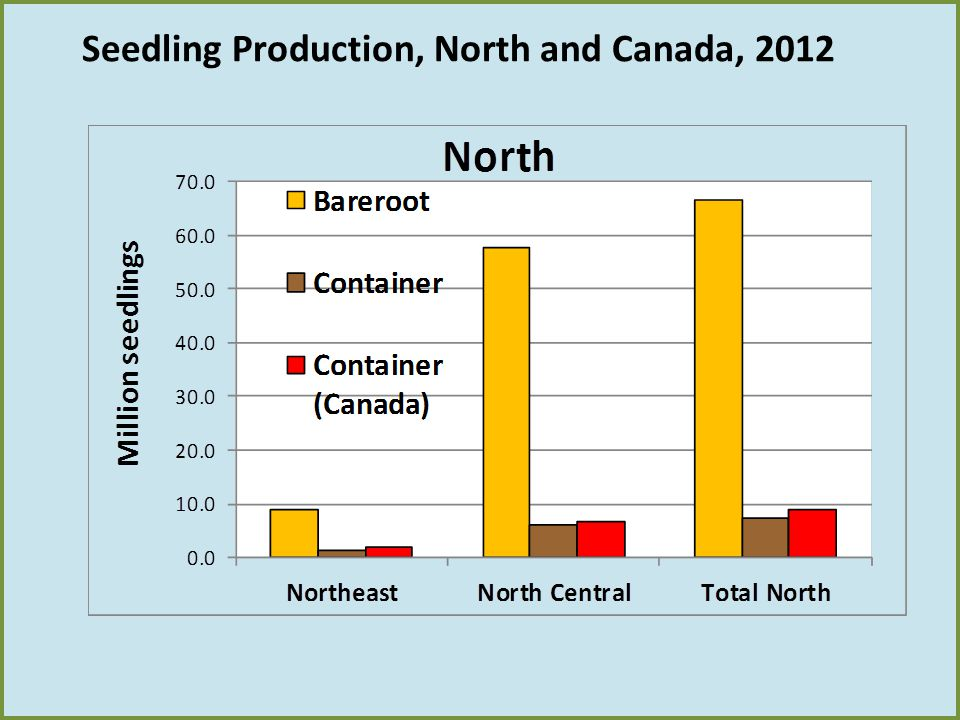 Seedling Production, North and Canada, 2012