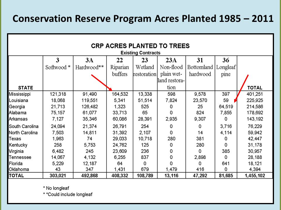 Conservation Reserve Program Acres Planted 1985 – 2011