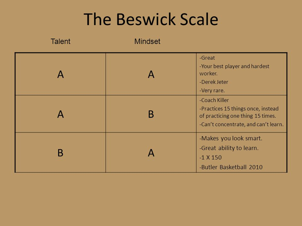 The Beswick Scale AA -Great -Your best player and hardest worker. -Derek Jeter -Very rare. AB -Coach Killer -Practices 15 things once, instead of prac
