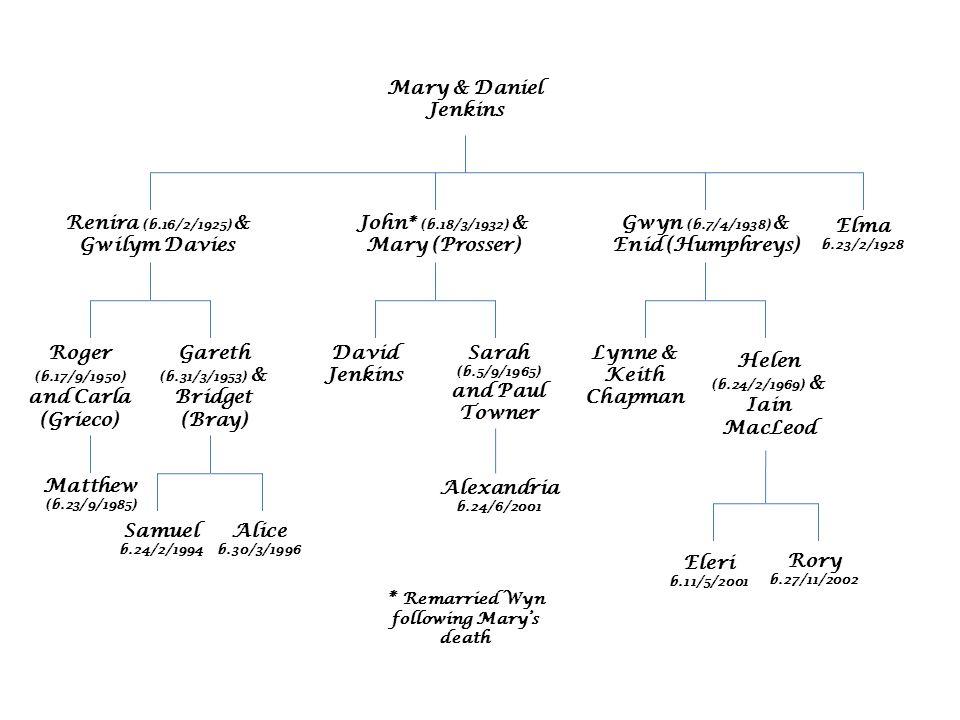 Mary & Daniel Jenkins Renira (b.16/2/1925) & Gwilym Davies Elma b.23/2/1928 John* (b.18/3/1932) & Mary (Prosser) Gareth (b.31/3/1953) & Bridget (Bray) Roger (b.17/9/1950) and Carla (Grieco) Matthew (b.23/9/1985) Samuel b.24/2/1994 Alice b.30/3/1996 Gwyn (b.7/4/1938) & Enid (Humphreys) Sarah (b.5/9/1965) and Paul Towner David Jenkins Alexandria b.24/6/2001 Helen (b.24/2/1969) & Iain MacLeod Lynne & Keith Chapman Eleri b.11/5/2001 Rory b.27/11/2002 * Remarried Wyn following Mary's death