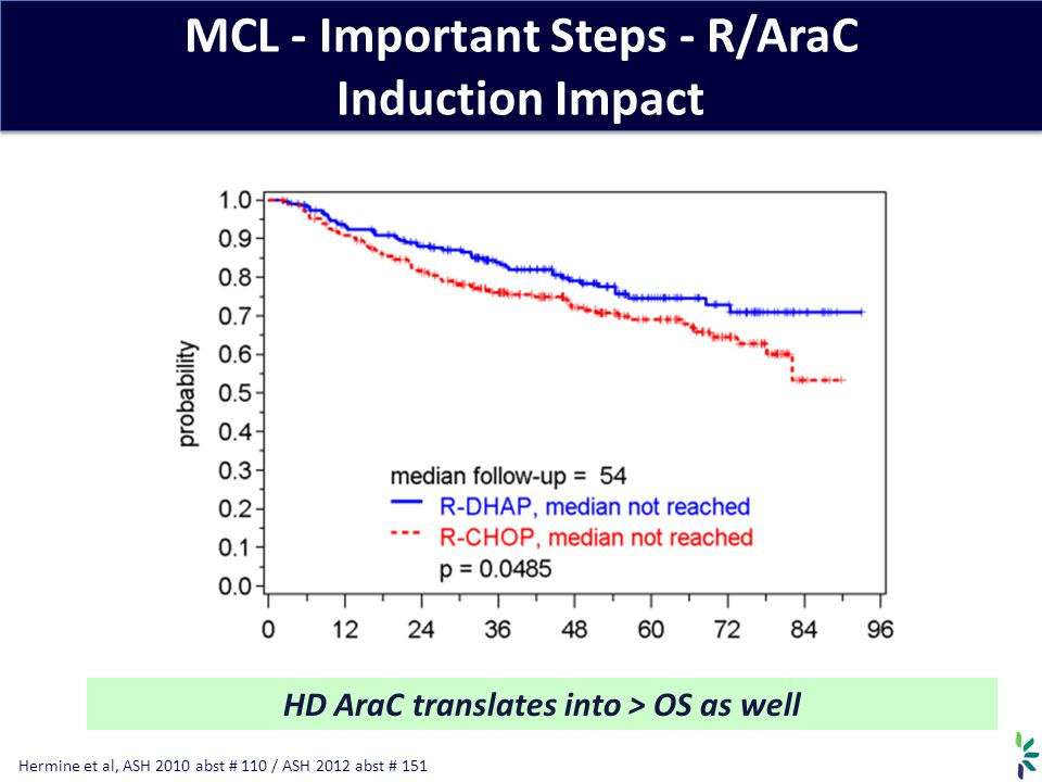 MCL - Important Steps - R/AraC Induction Impact Hermine et al, ASH 2010 abst # 110 / ASH 2012 abst # 151 HD AraC translates into > OS as well