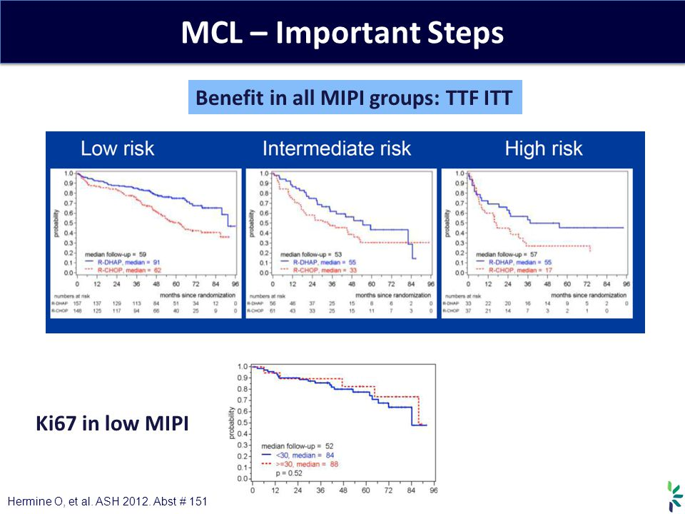 MCL – Important Steps Benefit in all MIPI groups: TTF ITT Hermine O, et al. ASH 2012. Abst # 151 Ki67 in low MIPI