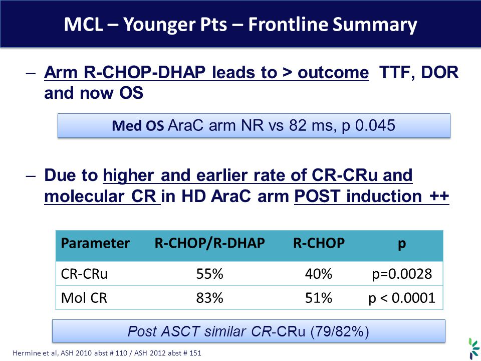 MCL – Younger Pts – Frontline Summary –Arm R-CHOP-DHAP leads to > outcome TTF, DOR and now OS –Due to higher and earlier rate of CR-CRu and molecular