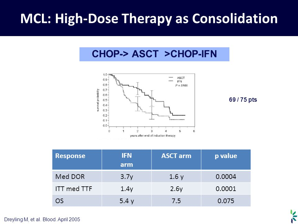 MCL: High-Dose Therapy as Consolidation CHOP-> ASCT >CHOP-IFN 69 / 75 pts Dreyling M, et al. Blood. April 2005 ResponseIFN arm ASCT armp value Med DOR