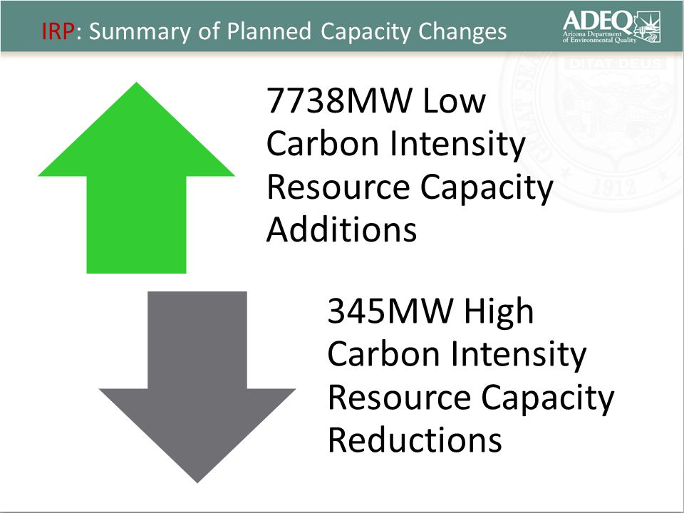 IRP: Summary of Planned Capacity Changes 7738MW Low Carbon Intensity Resource Capacity Additions 345MW High Carbon Intensity Resource Capacity Reductions
