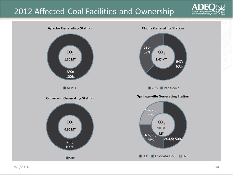 2012 Affected Coal Facilities and Ownership 9/3/2014 CO 2 6.90 MT CO 2 1.86 MT CO 2 8.47 MT CO 2 10.38 MT 14