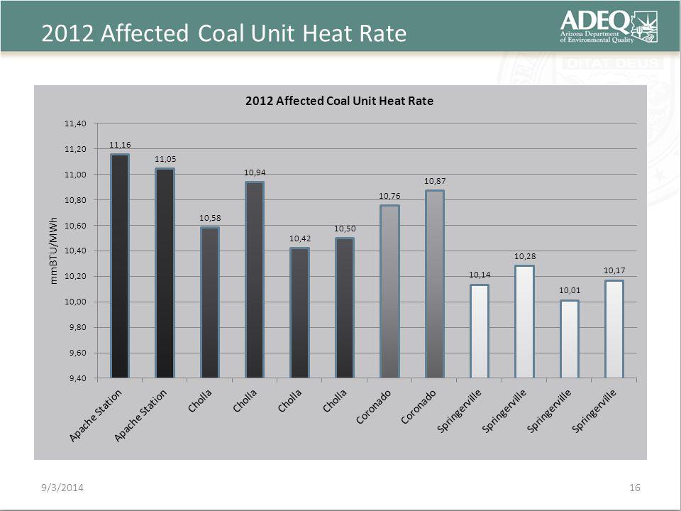 2012 Affected Coal Unit Heat Rate 9/3/201416