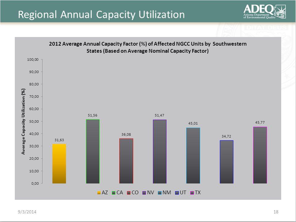 Regional Annual Capacity Utilization 9/3/201418
