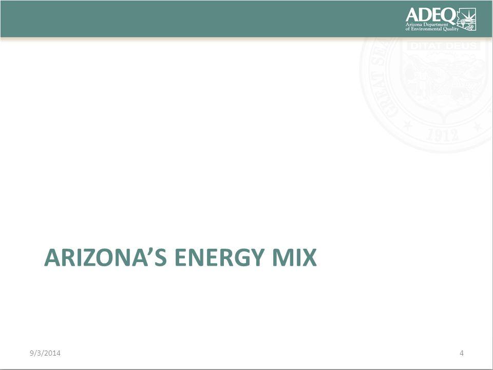 ARIZONA'S ENERGY MIX 9/3/20144