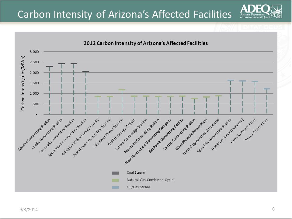 Carbon Intensity of Arizona's Affected Facilities 9/3/2014 Coal Steam Natural Gas Combined Cycle Oil/Gas Steam 6