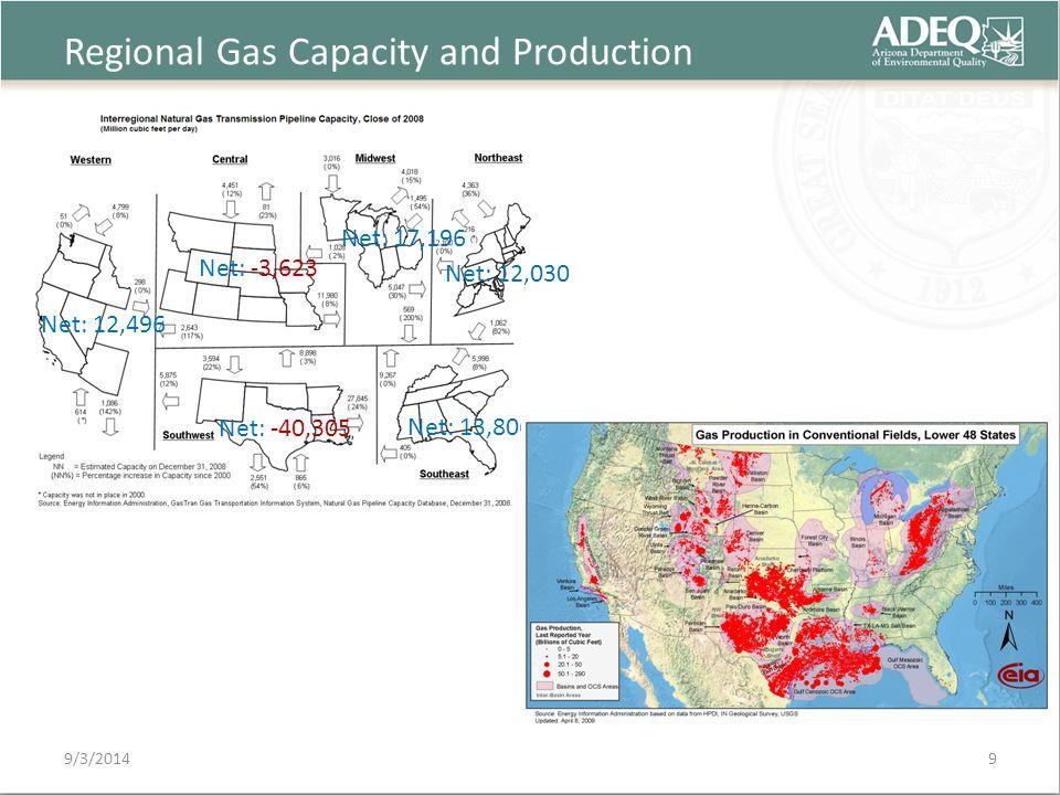 Regional Gas Capacity and Production 9/3/2014 Net: 12,496 Net: 12,030 Net: 17,196 Net: -3,623 Net: -40,305 Net: 13,806 9