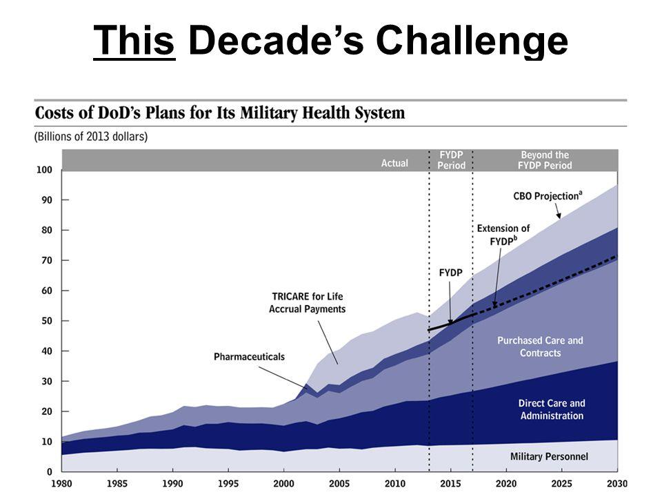 This Decade's Challenge