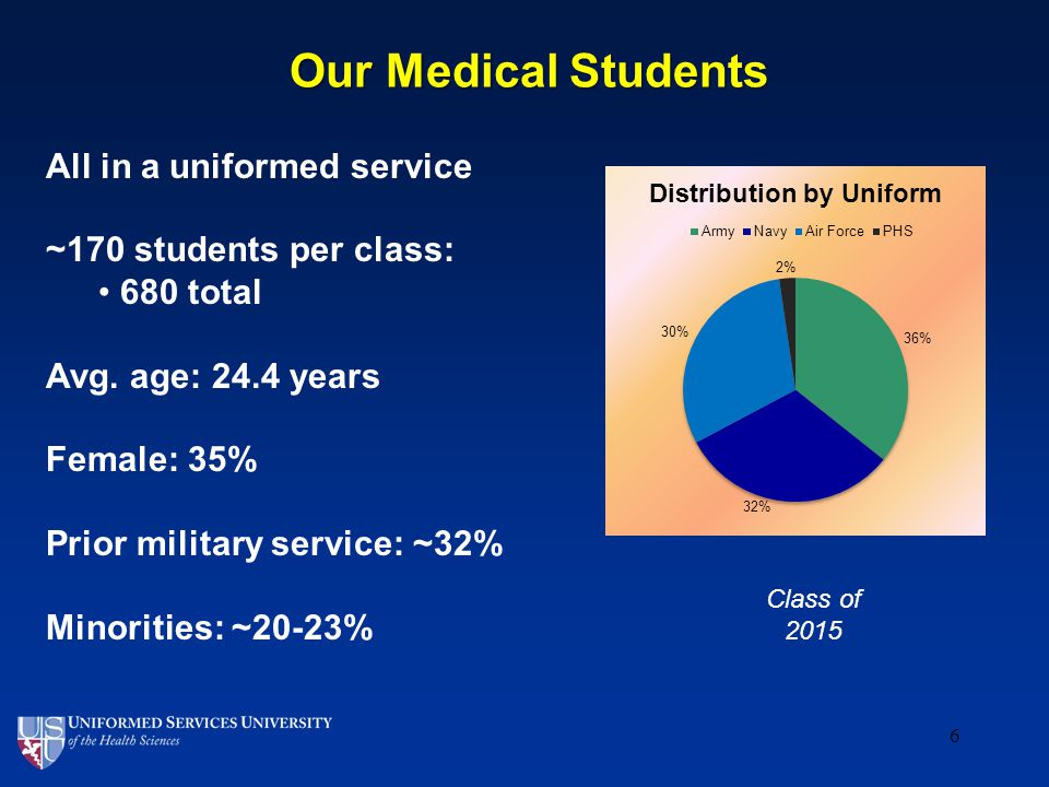 6 Our Medical Students Class of 2015 All in a uniformed service ~170 students per class: 680 total Avg.